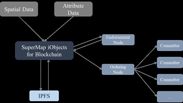 Quy trình công nghệ chuỗi khối địa lý