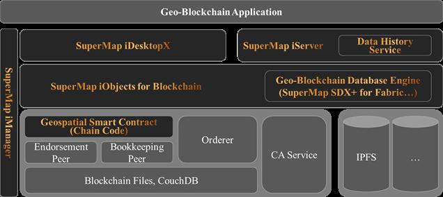 Ví dụ về Kiến trúc công nghệ Geo-blockchain của Hãng Supermap